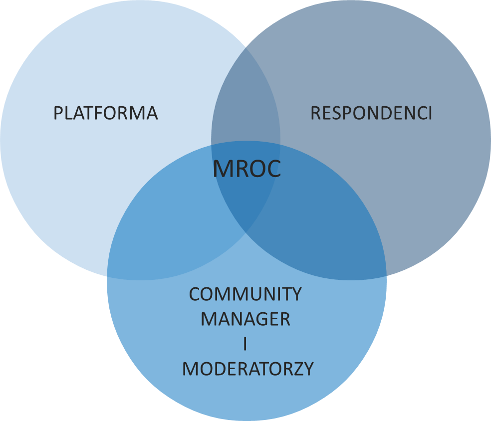 MROC (Market Research Online Communities)